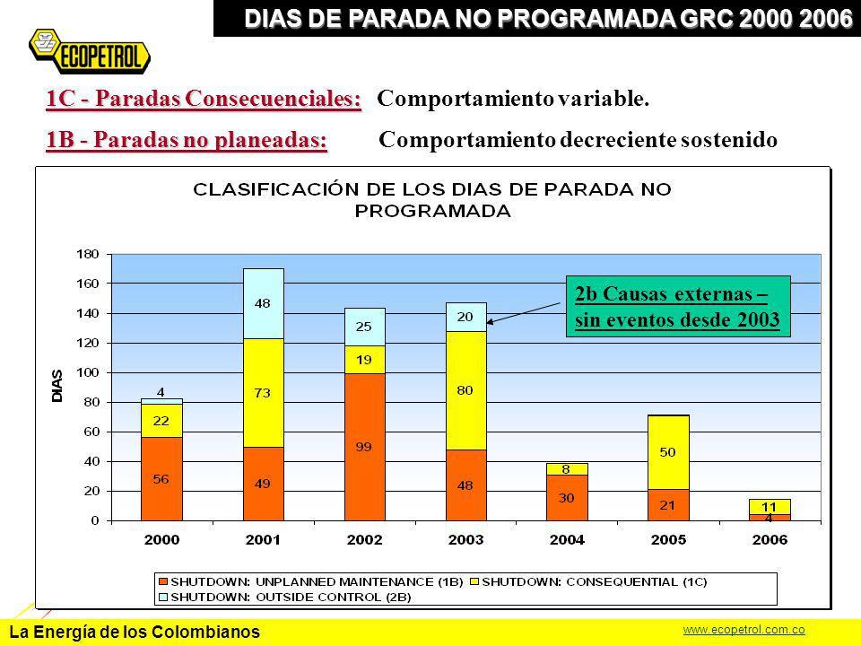 La Energía de los Colombianos www.ecopetrol.com.co DIAS DE PARADA NO PROGRAMADA GRC 2000 2006 1B - Paradas no planeadas: 1B - Paradas no planeadas: Co