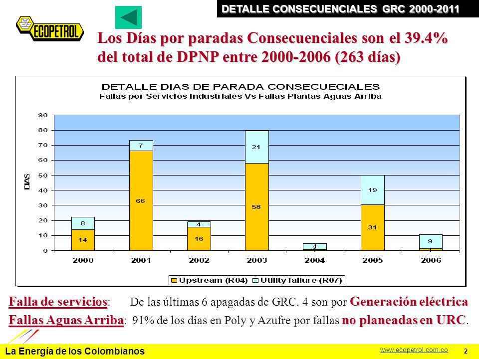 La Energía de los Colombianos www.ecopetrol.com.co DIAS DE PARADA NO PROGRAMADA GRC PROYECCIÓN 2006-2011 CLAVES 2006-2011 Mejorar en: VR: VR: Ensuciamientos Prematuros, T/A´s URC: Ciclones RX AZUFRE: Proceso (taponamientos), T/A´s USI: USI: Generación Eléctrica UDC / VACIO UDC / VACIO32 33 34.8 37.3 38.5 40