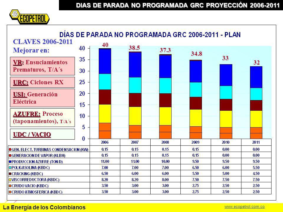 La Energía de los Colombianos www.ecopetrol.com.co DIAS DE PARADA NO PROGRAMADA GRC PROYECCIÓN 2006-2011 CLAVES 2006-2011 Mejorar en: VR: VR: Ensuciam