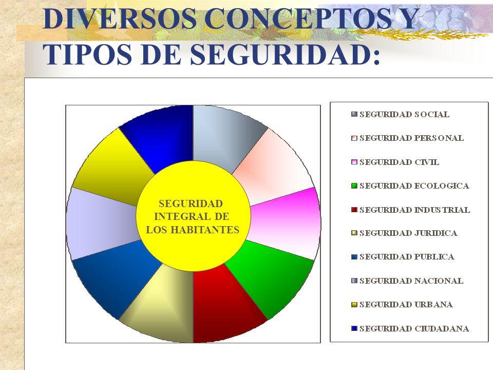 DIVERSOS CONCEPTOS Y TIPOS DE SEGURIDAD: SEGURIDAD INTEGRAL DE LOS HABITANTES