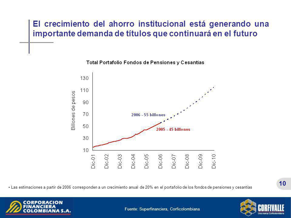 10 El crecimiento del ahorro institucional está generando una importante demanda de títulos que continuará en el futuro Fuente: Superfinanciera, Corfi
