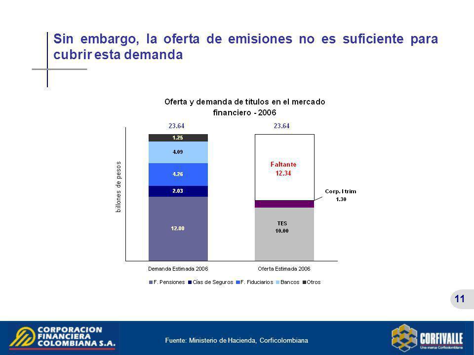 11 Sin embargo, la oferta de emisiones no es suficiente para cubrir esta demanda Fuente: Ministerio de Hacienda, Corficolombiana