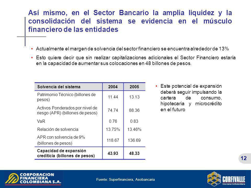 12 Así mismo, en el Sector Bancario la amplia liquidez y la consolidación del sistema se evidencia en el músculo financiero de las entidades Fuente: S