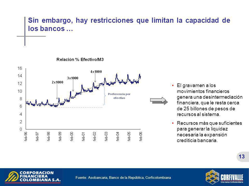 13 Sin embargo, hay restricciones que limitan la capacidad de los bancos … Fuente: Asobancaria, Banco de la República, Corficolombiana El gravamen a l