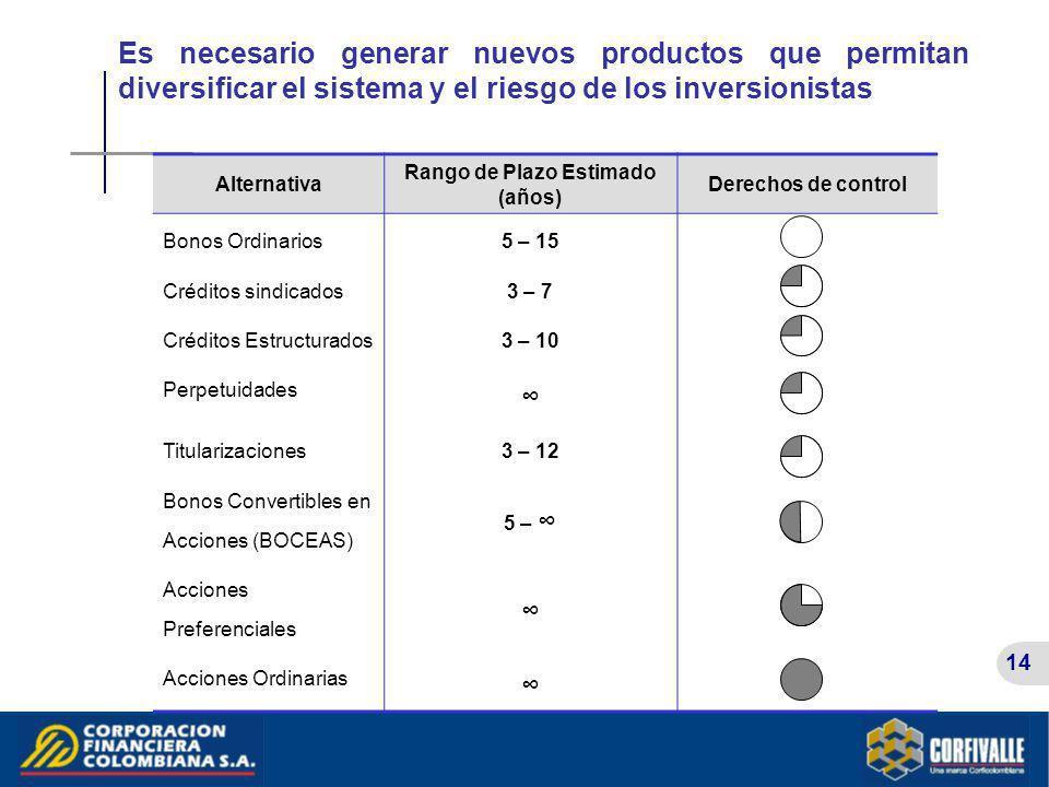 14 Es necesario generar nuevos productos que permitan diversificar el sistema y el riesgo de los inversionistas Alternativa Rango de Plazo Estimado (a