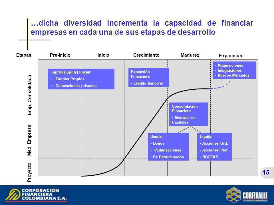 15 …dicha diversidad incrementa la capacidad de financiar empresas en cada una de sus etapas de desarrollo Pre-inicioInicioCrecimientoMadurez Capital
