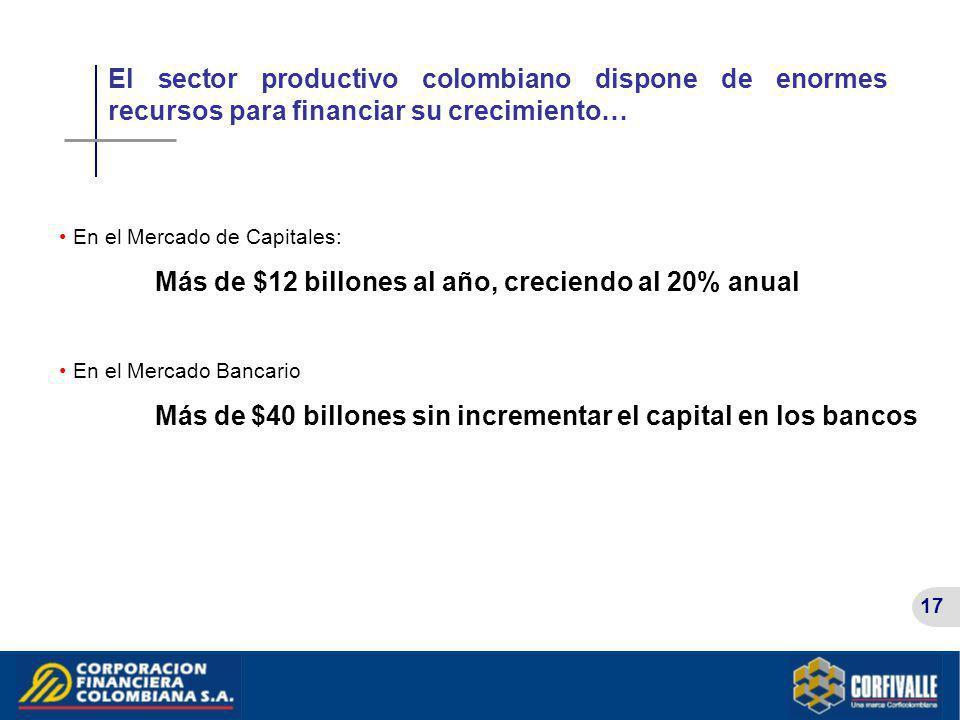 17 El sector productivo colombiano dispone de enormes recursos para financiar su crecimiento… En el Mercado de Capitales: Más de $12 billones al año,