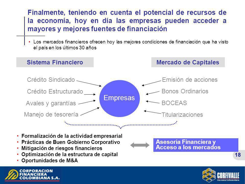 18 Finalmente, teniendo en cuenta el potencial de recursos de la economía, hoy en día las empresas pueden acceder a mayores y mejores fuentes de finan