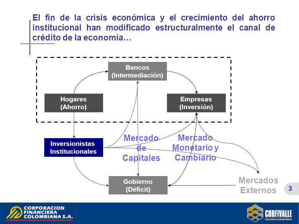3 Hogares (Ahorro) Empresas (Inversión) Bancos (Intermediación) Gobierno (Déficit) Mercados Externos Inversionistas Institucionales Mercado de Capital