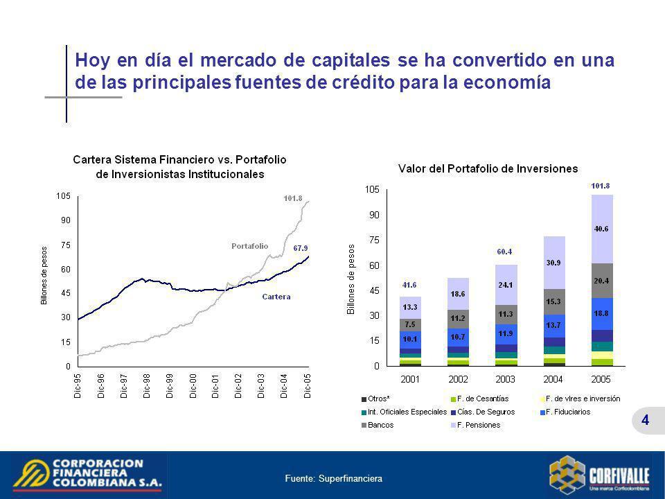 4 Hoy en día el mercado de capitales se ha convertido en una de las principales fuentes de crédito para la economía Fuente: Superfinanciera