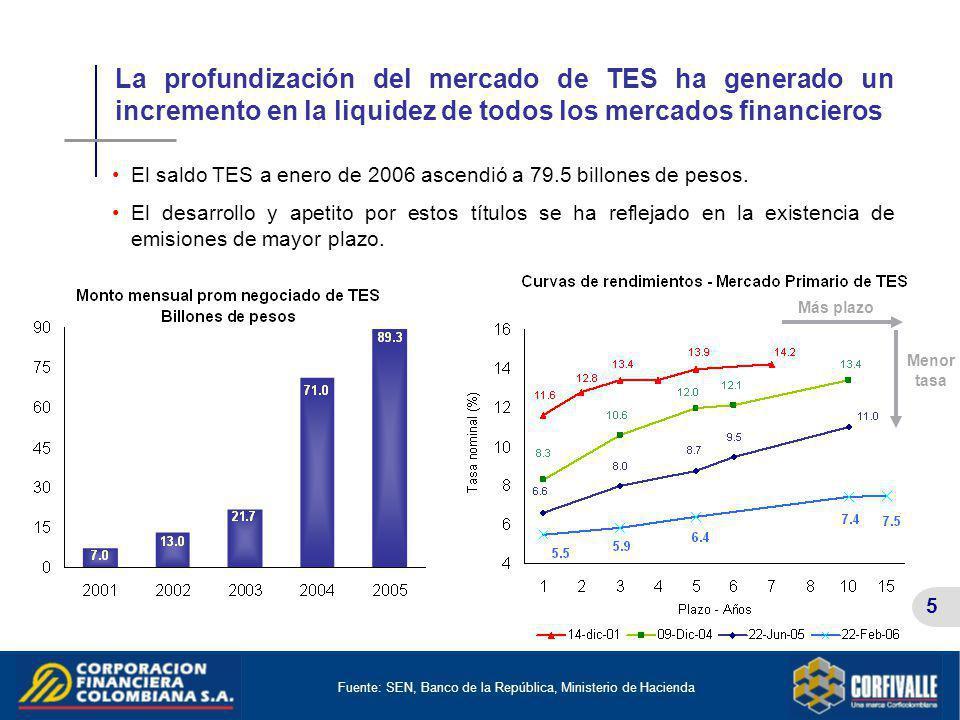 5 Más plazo La profundización del mercado de TES ha generado un incremento en la liquidez de todos los mercados financieros Fuente: SEN, Banco de la R