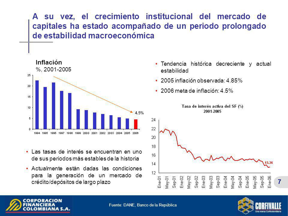 7 A su vez, el crecimiento institucional del mercado de capitales ha estado acompañado de un periodo prolongado de estabilidad macroeconómica Fuente:
