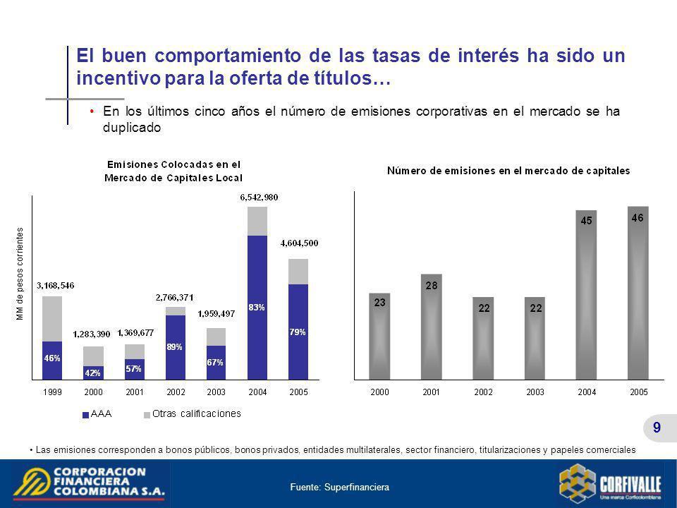 9 El buen comportamiento de las tasas de interés ha sido un incentivo para la oferta de títulos… Las emisiones corresponden a bonos públicos, bonos pr