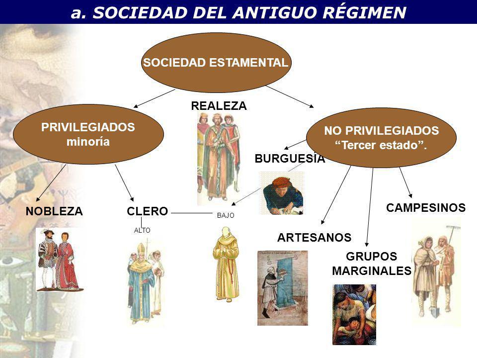 a. SOCIEDAD DEL ANTIGUO RÉGIMEN SOCIEDAD ESTAMENTAL PRIVILEGIADOS minoría NOBLEZA ARTESANOS GRUPOS MARGINALES CLERO CAMPESINOS REALEZA BURGUESÍA BAJO