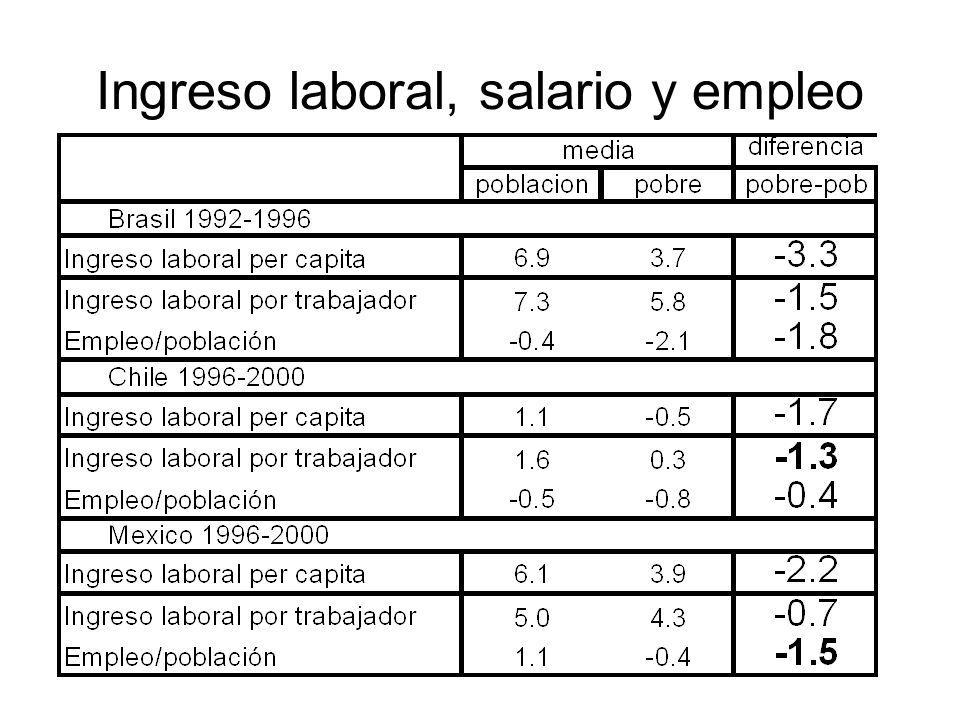 Ingreso laboral, salario y empleo