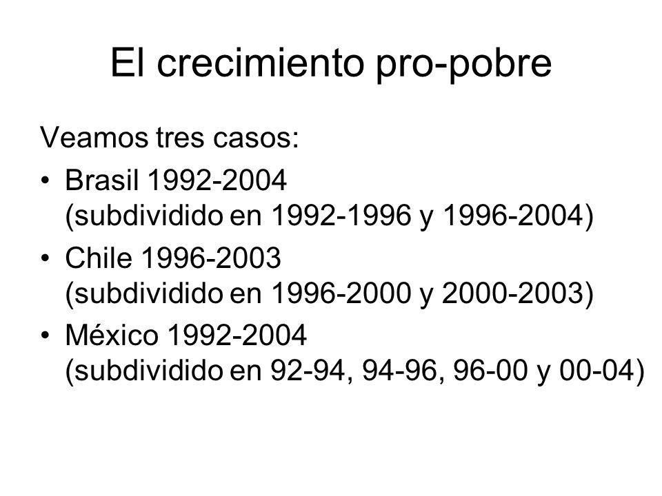 El crecimiento pro-pobre Veamos tres casos: Brasil 1992-2004 (subdividido en 1992-1996 y 1996-2004) Chile 1996-2003 (subdividido en 1996-2000 y 2000-2