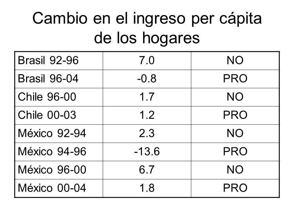 Cambio en el ingreso per cápita de los hogares Brasil 92-967.0NO Brasil 96-04-0.8PRO Chile 96-001.7NO Chile 00-031.2PRO México 92-942.3NO México 94-96