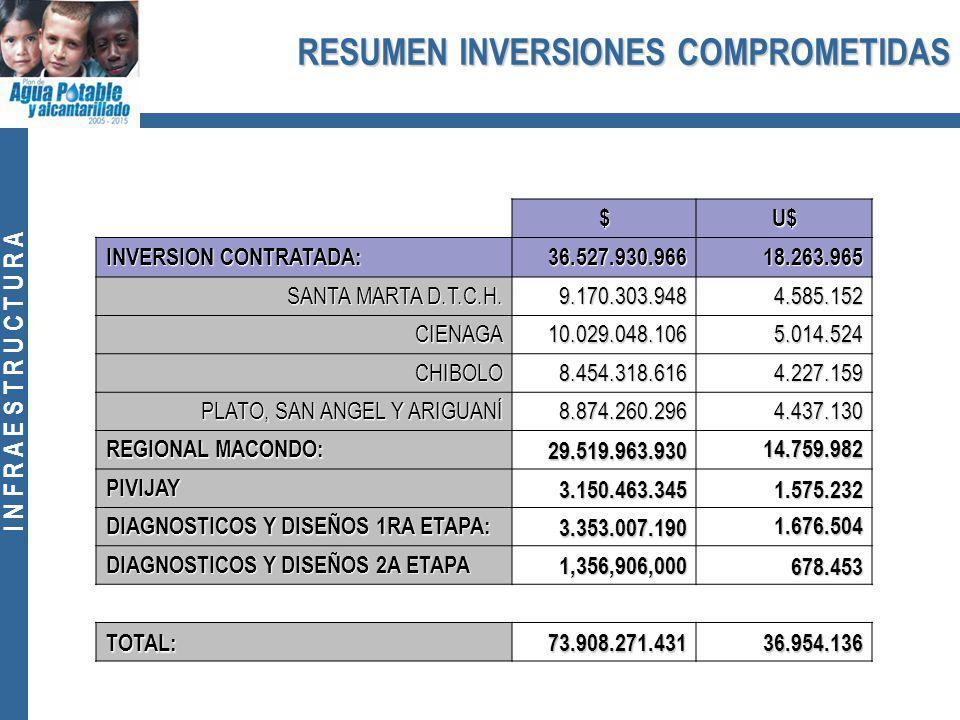 I N F R A E S T R U C T U R A RESUMEN INVERSIONES COMPROMETIDAS $U$ INVERSION CONTRATADA: 36.527.930.96618.263.965 SANTA MARTA D.T.C.H.
