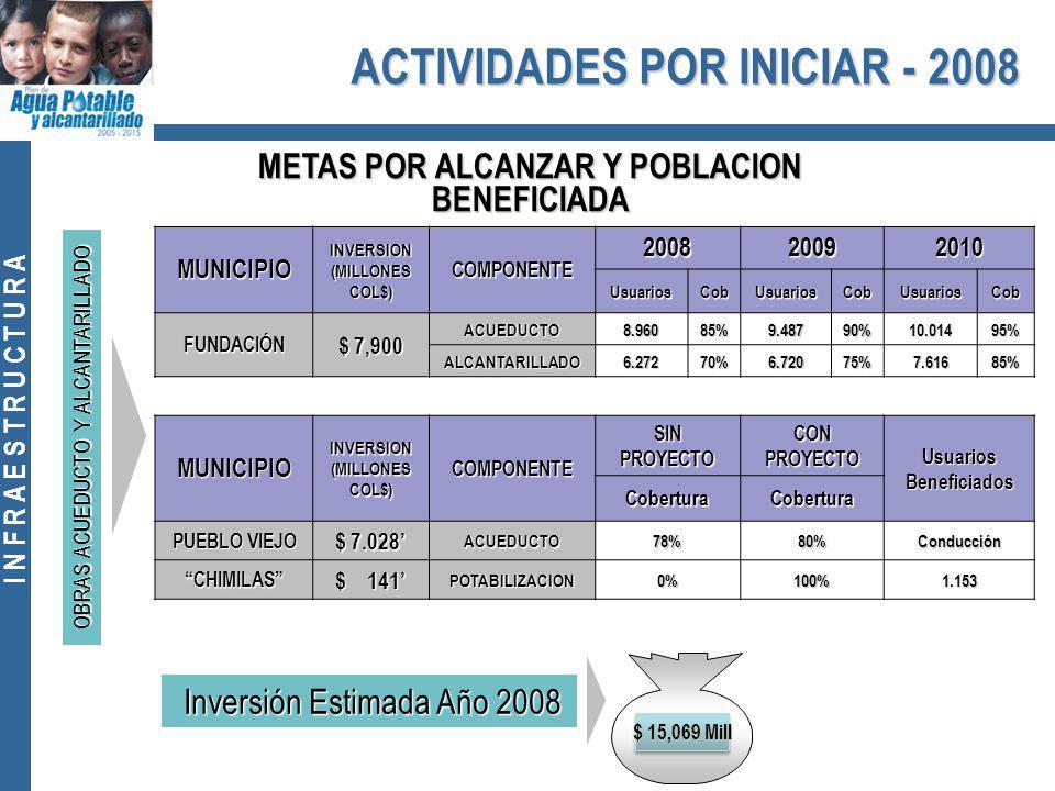 I N F R A E S T R U C T U R A MUNICIPIO INVERSION (MILLONES COL$) COMPONENTE 200820092010 UsuariosCobUsuariosCobUsuariosCob FUNDACIÓN $ 7,900 ACUEDUCTO8.96085%9.48790%10.01495% ALCANTARILLADO6.27270%6.72075%7.61685% MUNICIPIOINVERSION (MILLONES COL$) COMPONENTE SIN PROYECTO CON PROYECTO Usuarios Beneficiados CoberturaCobertura PUEBLO VIEJO $ 7.028 ACUEDUCTO78%80%Conducción CHIMILAS $ 141 POTABILIZACION0%100%1.153 $ 15,069 Mill ACTIVIDADES POR INICIAR - 2008 METAS POR ALCANZAR Y POBLACION BENEFICIADA OBRAS ACUEDUCTO Y ALCANTARILLADO Inversión Estimada Año 2008