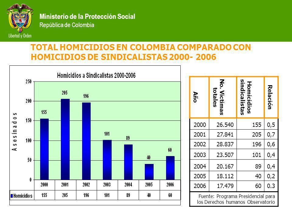 Año No. Victimas totales Homicidios sindicalistas Relación 200026.5401550,5 200127.8412050,7 200228.8371960,6 200323.5071010,4 200420.167890,4 200518.