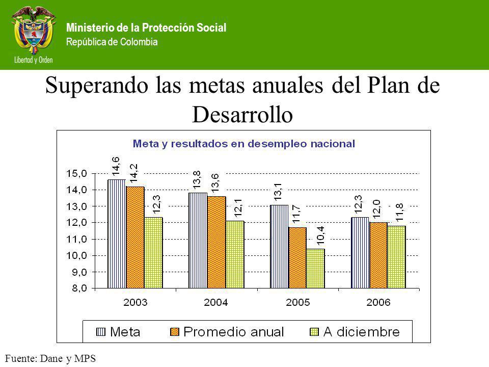 Ministerio de la Protección Social República de Colombia Superando las metas anuales del Plan de Desarrollo Fuente: Dane y MPS