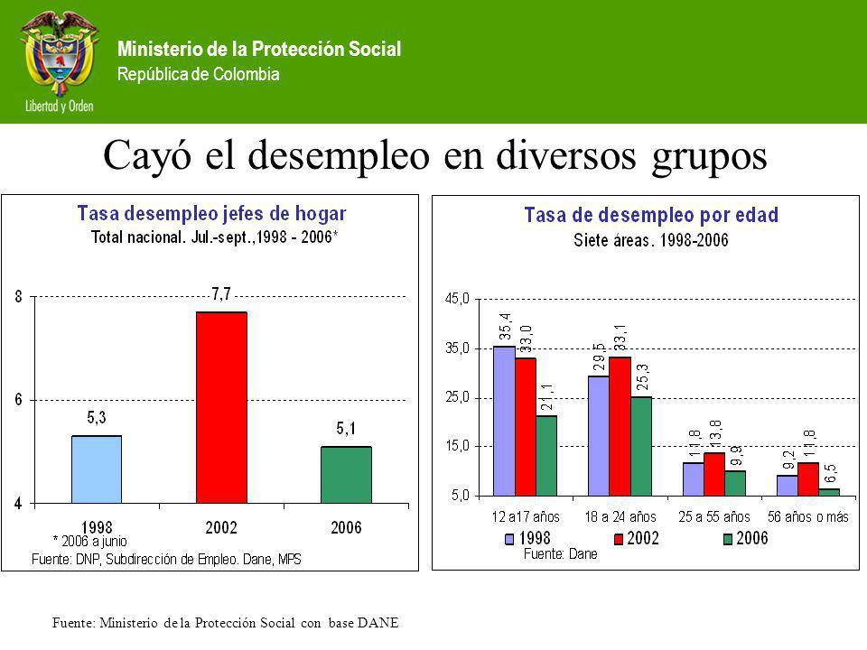 Ministerio de la Protección Social República de Colombia Cayó el desempleo en diversos grupos Fuente: Ministerio de la Protección Social con base DANE