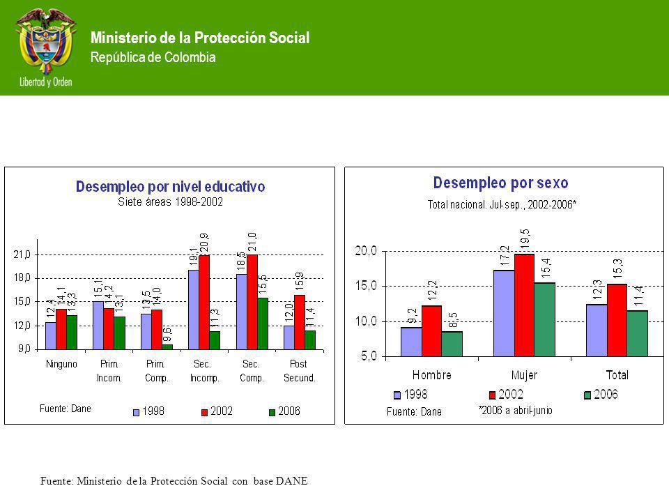 Ministerio de la Protección Social República de Colombia Fuente: Ministerio de la Protección Social con base DANE