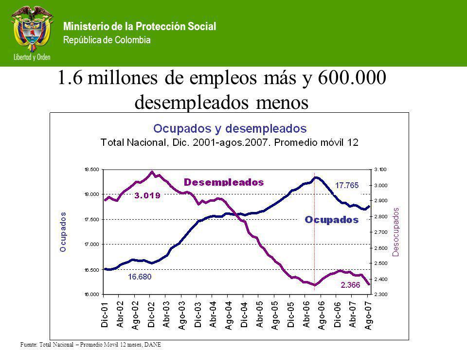 Ministerio de la Protección Social República de Colombia 1.6 millones de empleos más y 600.000 desempleados menos Fuente: Total Nacional – Promedio Mo