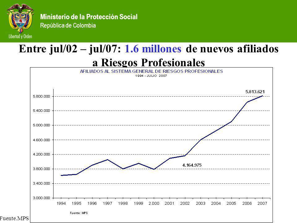 Ministerio de la Protección Social República de Colombia Entre jul/02 – jul/07: 1.6 millones de nuevos afiliados a Riesgos Profesionales Fuente.MPS