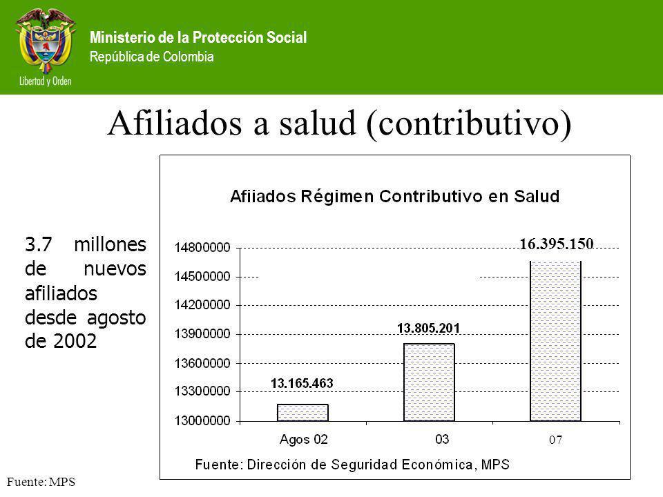 Ministerio de la Protección Social República de Colombia Afiliados a salud (contributivo) Fuente: MPS 3.7 millones de nuevos afiliados desde agosto de