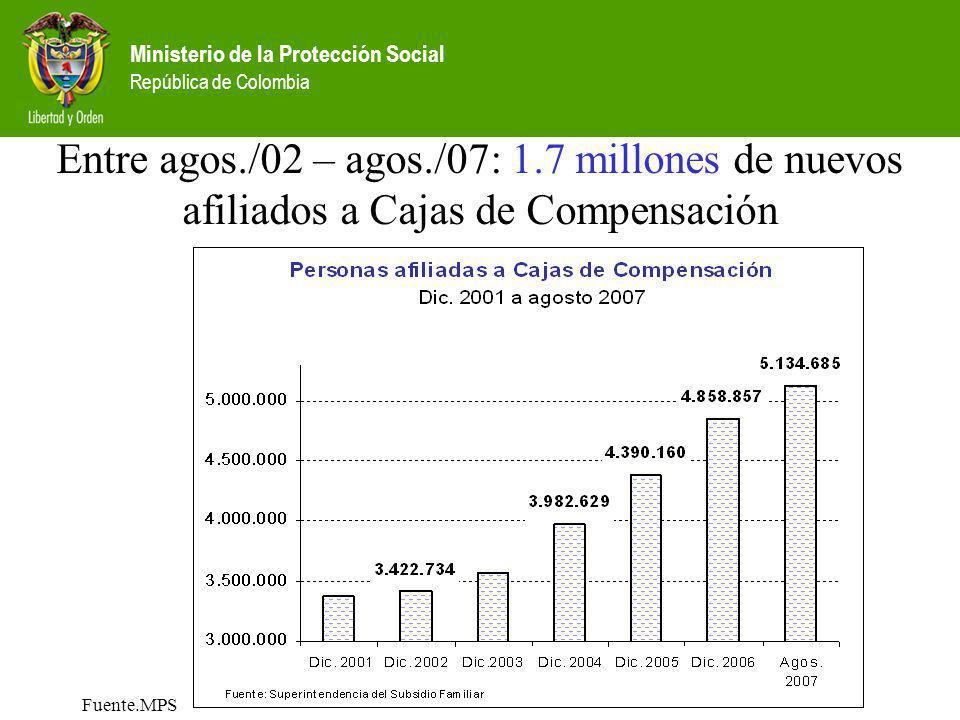 Ministerio de la Protección Social República de Colombia Fuente.MPS Entre agos./02 – agos./07: 1.7 millones de nuevos afiliados a Cajas de Compensació