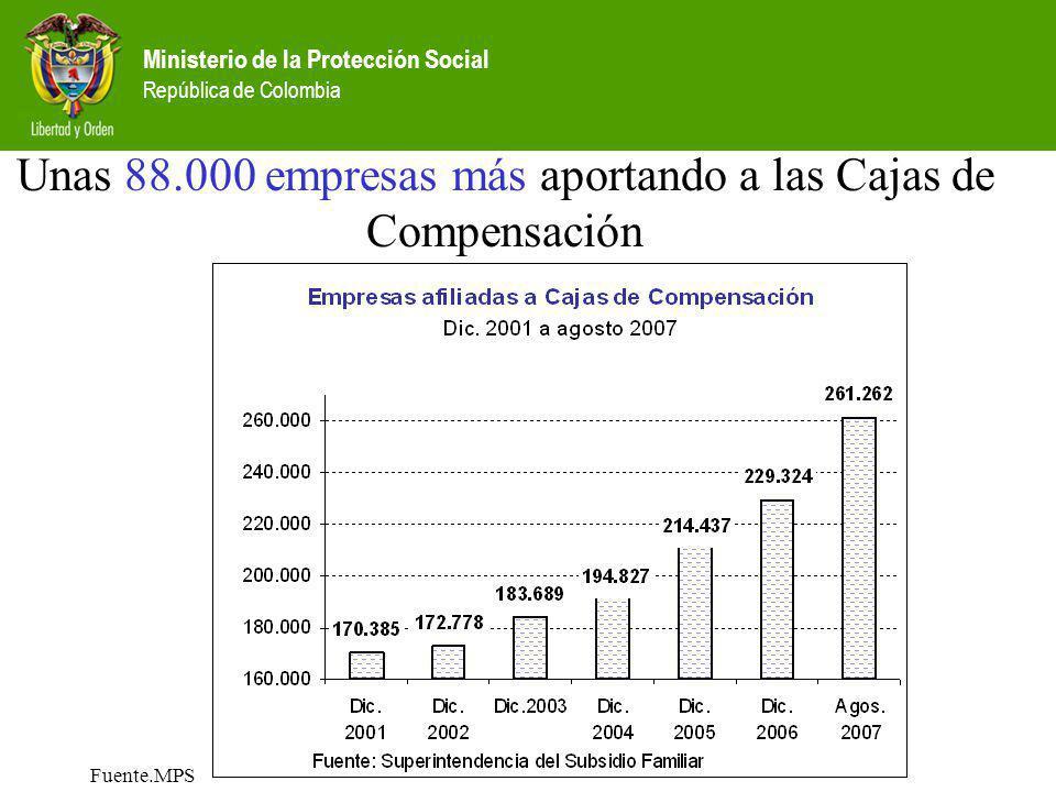 Ministerio de la Protección Social República de Colombia Fuente.MPS Unas 88.000 empresas más aportando a las Cajas de Compensación