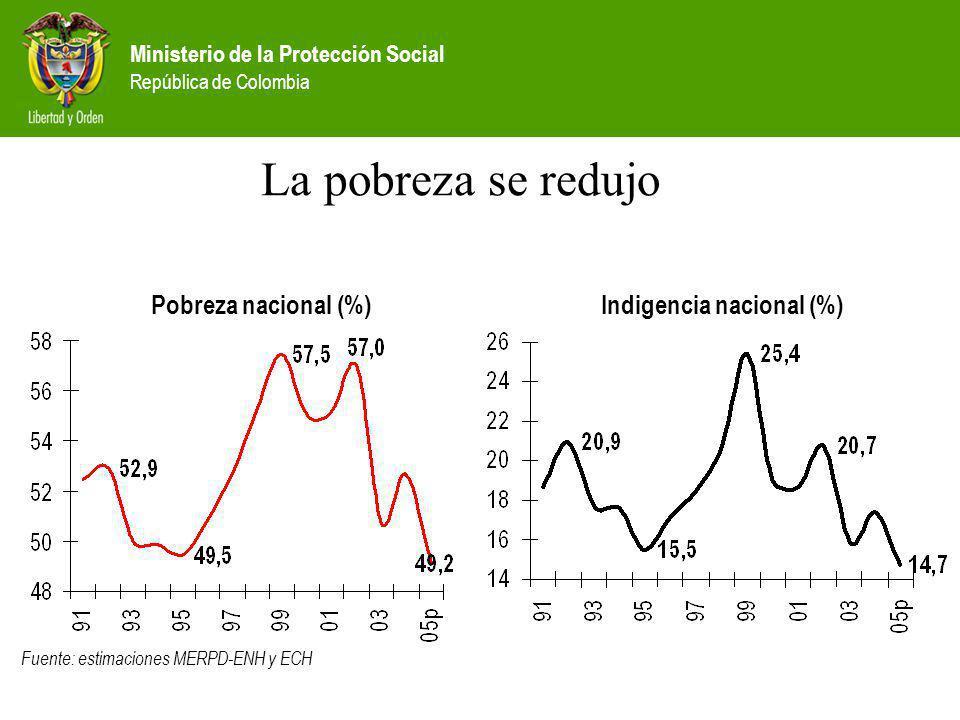 Ministerio de la Protección Social República de Colombia La pobreza se redujo Fuente: estimaciones MERPD-ENH y ECH Pobreza nacional (%)Indigencia naci