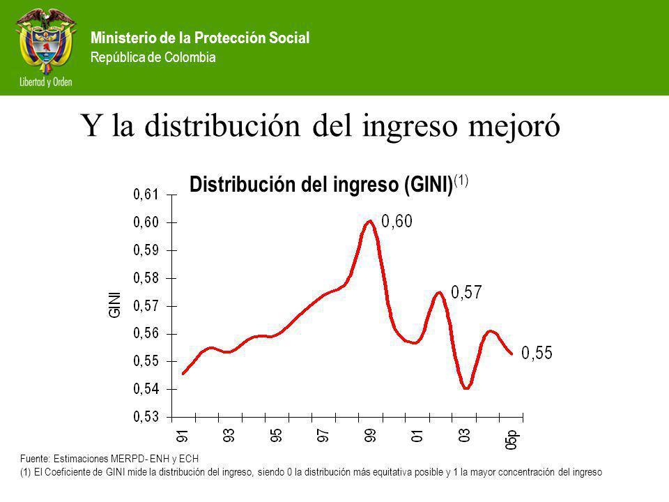 Ministerio de la Protección Social República de Colombia Y la distribución del ingreso mejoró Distribución del ingreso (GINI) (1) Fuente: Estimaciones