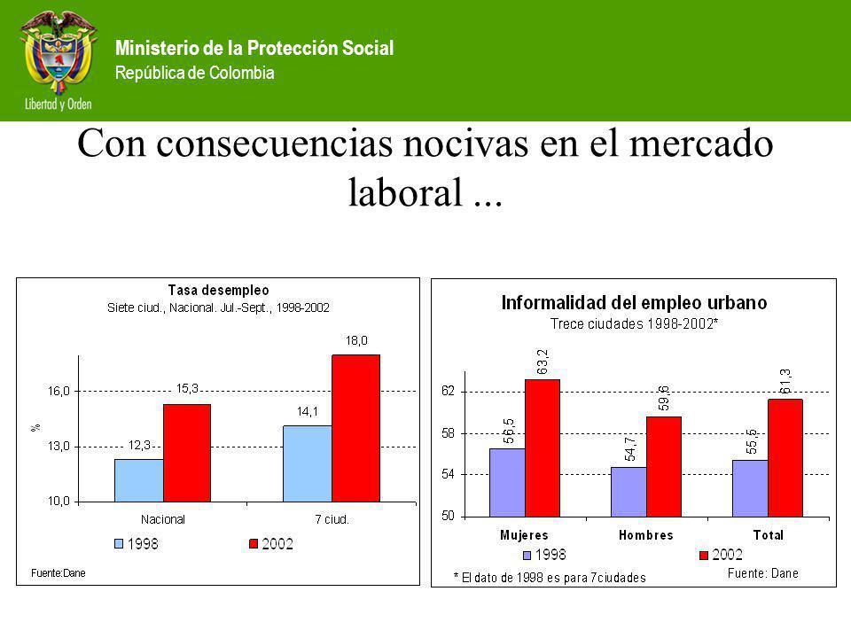 Ministerio de la Protección Social República de Colombia Con consecuencias nocivas en el mercado laboral...