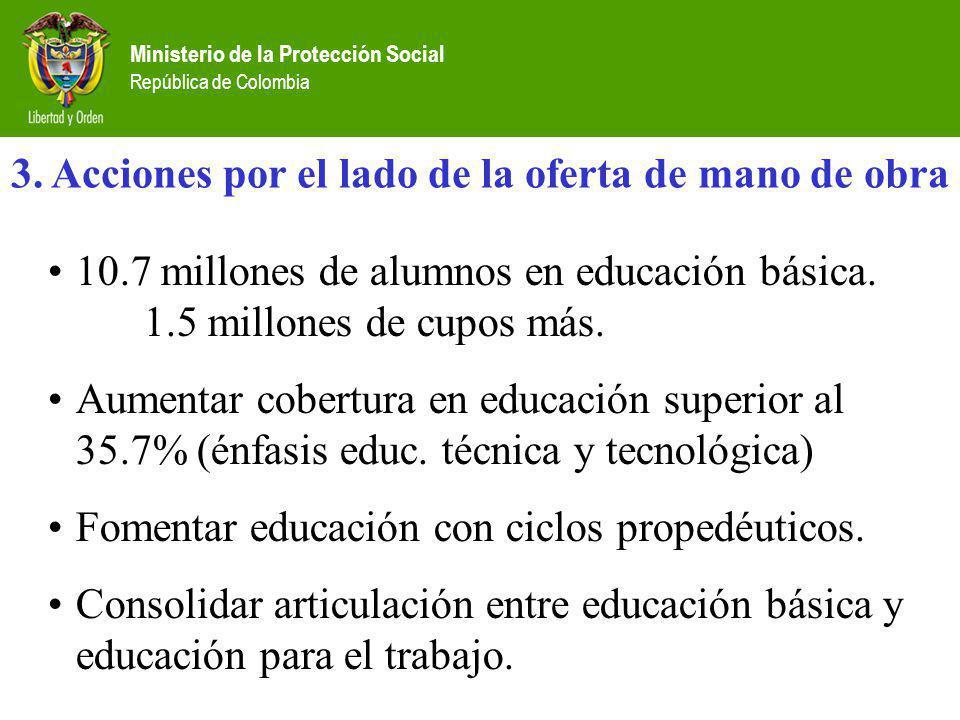 Ministerio de la Protección Social República de Colombia 3. Acciones por el lado de la oferta de mano de obra 10.7 millones de alumnos en educación bá