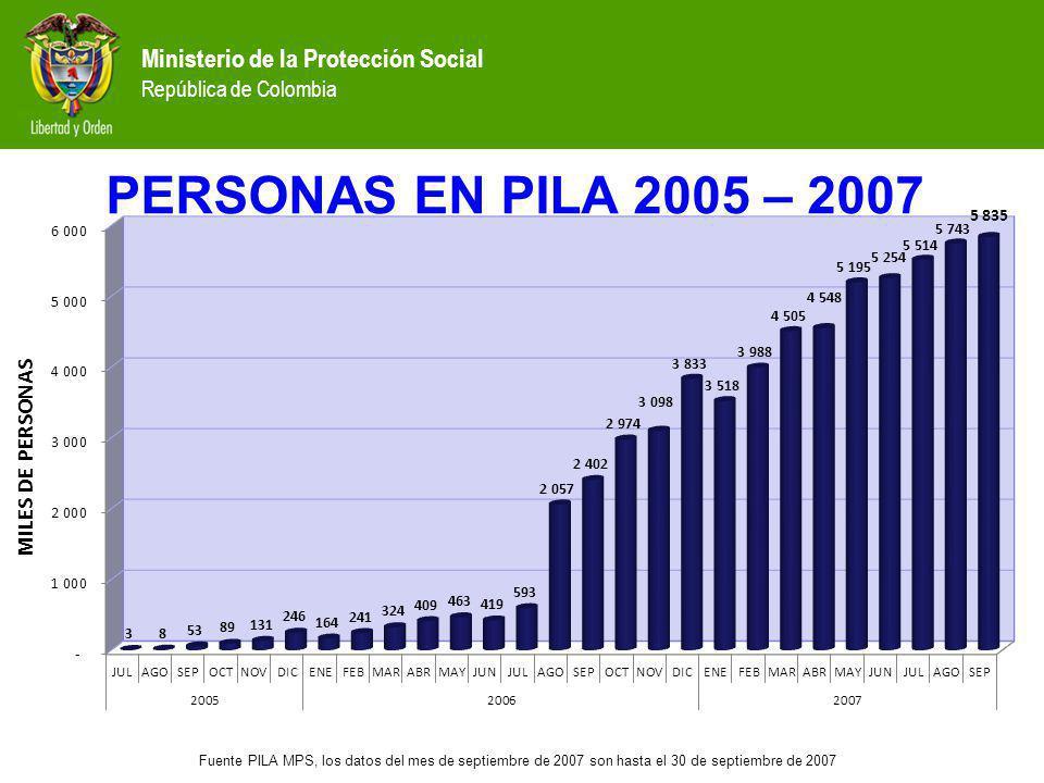 PERSONAS EN PILA 2005 – 2007 Fuente PILA MPS, los datos del mes de septiembre de 2007 son hasta el 30 de septiembre de 2007 Ministerio de la Protecció