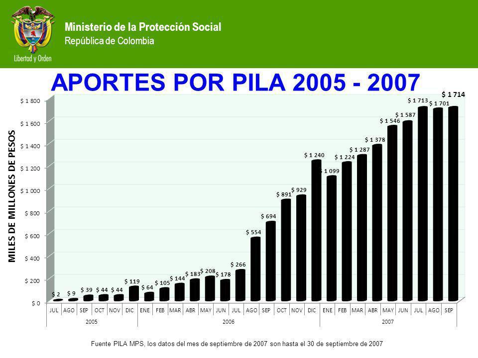 APORTES POR PILA 2005 - 2007 Fuente PILA MPS, los datos del mes de septiembre de 2007 son hasta el 30 de septiembre de 2007 Ministerio de la Protecció