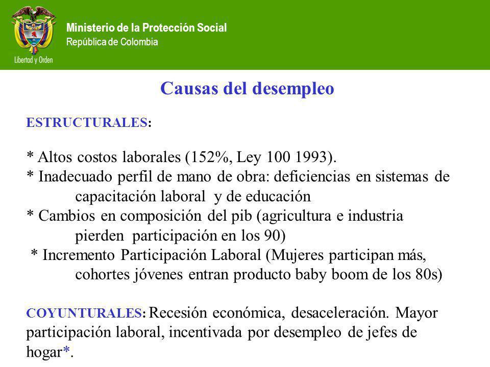 Ministerio de la Protección Social República de Colombia Causas del desempleo ESTRUCTURALES: * Altos costos laborales (152%, Ley 100 1993). * Inadecua