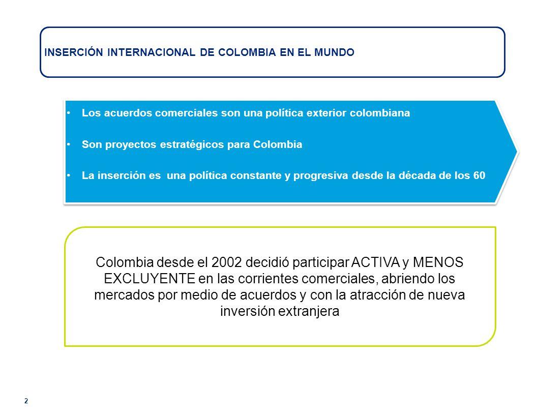 2 INSERCIÓN INTERNACIONAL DE COLOMBIA EN EL MUNDO Colombia desde el 2002 decidió participar ACTIVA y MENOS EXCLUYENTE en las corrientes comerciales, abriendo los mercados por medio de acuerdos y con la atracción de nueva inversión extranjera Los acuerdos comerciales son una política exterior colombiana Son proyectos estratégicos para Colombia La inserción es una política constante y progresiva desde la década de los 60 Los acuerdos comerciales son una política exterior colombiana Son proyectos estratégicos para Colombia La inserción es una política constante y progresiva desde la década de los 60