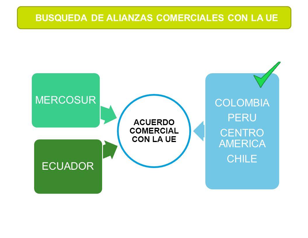 ACUERDO COMERCIAL CON LA UE ECUADORMERCOSUR COLOMBIA PERU CENTRO AMERICA CHILE BUSQUEDA DE ALIANZAS COMERCIALES CON LA UE