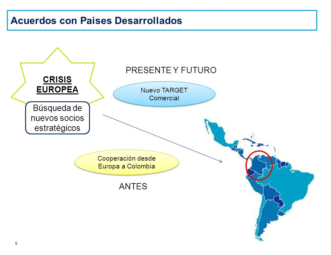 5 Acuerdos con Paises Desarrollados CRISIS EUROPEA Búsqueda de nuevos socios estratégicos Nuevo TARGET Comercial Cooperación desde Europa a Colombia ANTES PRESENTE Y FUTURO
