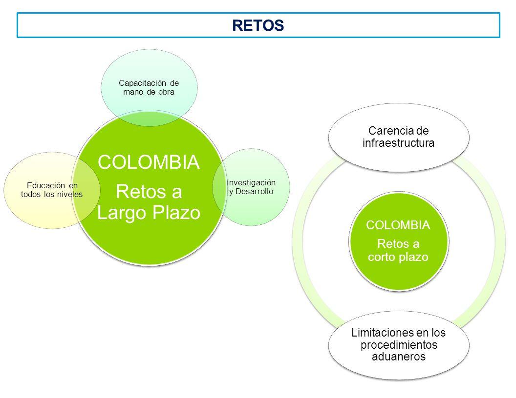 COLOMBIA Retos a corto plazo COLOMBIA Retos a corto plazo Carencia de infraestructura Limitaciones en los procedimientos aduaneros COLOMBIA Retos a Largo Plazo COLOMBIA Retos a Largo Plazo Capacitación de mano de obra Investigación y Desarrollo Educación en todos los niveles RETOS