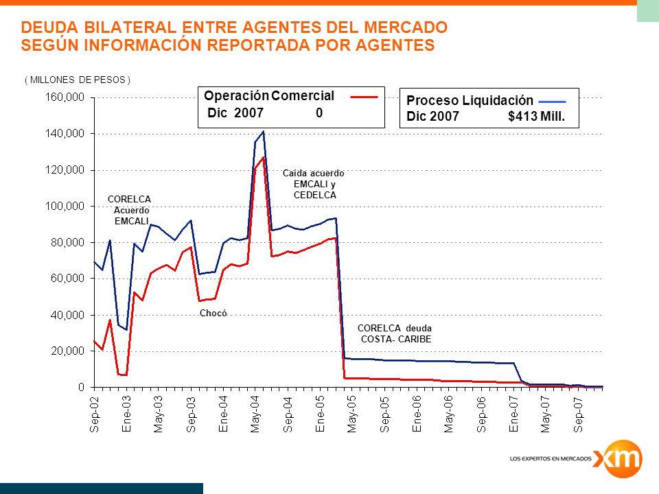 DEUDA BILATERAL ENTRE AGENTES DEL MERCADO SEGÚN INFORMACIÓN REPORTADA POR AGENTES ( MILLONES DE PESOS ) Operación Comercial Dic 2007 0 Proceso Liquidación Dic 2007 $413 Mill.