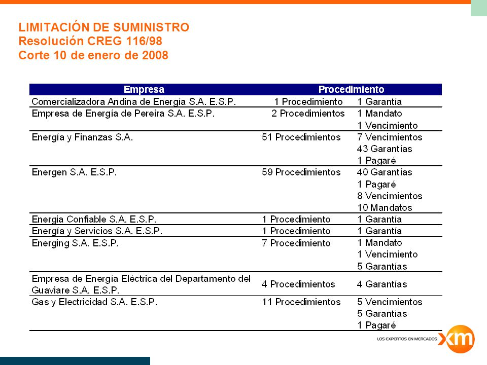 LIMITACIÓN DE SUMINISTRO Resolución CREG 116/98 Corte 10 de enero de 2008