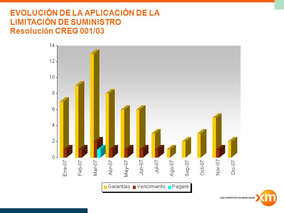 EVOLUCIÓN DE LA APLICACIÓN DE LA LIMITACIÓN DE SUMINISTRO Resolución CREG 001/03