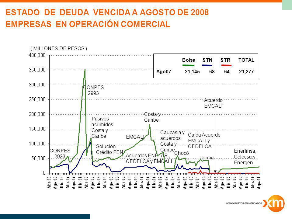 EVOLUCIÓN DE DEUDA VENCIDA EMPRESAS EN OPERACIÓN COMERCIAL Enerfinsa Gelecsa Energen