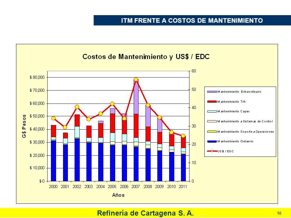 Refinería de Cartagena S. A. 10 ITM FRENTE A COSTOS DE MANTENIMIENTO