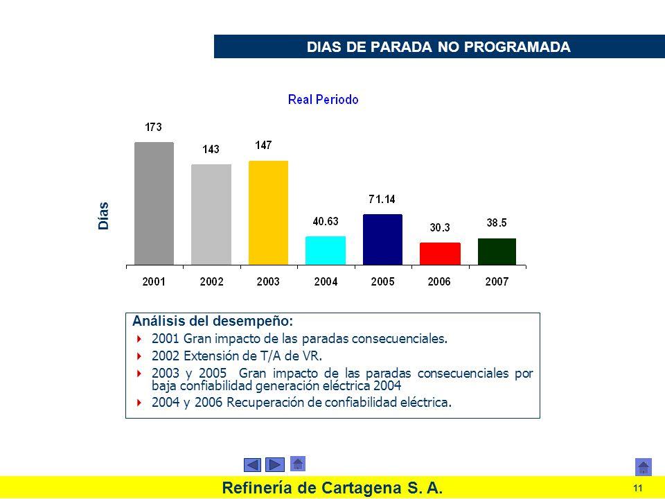 Refinería de Cartagena S. A. 11 DIAS DE PARADA NO PROGRAMADA Análisis del desempeño: 2001 Gran impacto de las paradas consecuenciales. 2002 Extensión