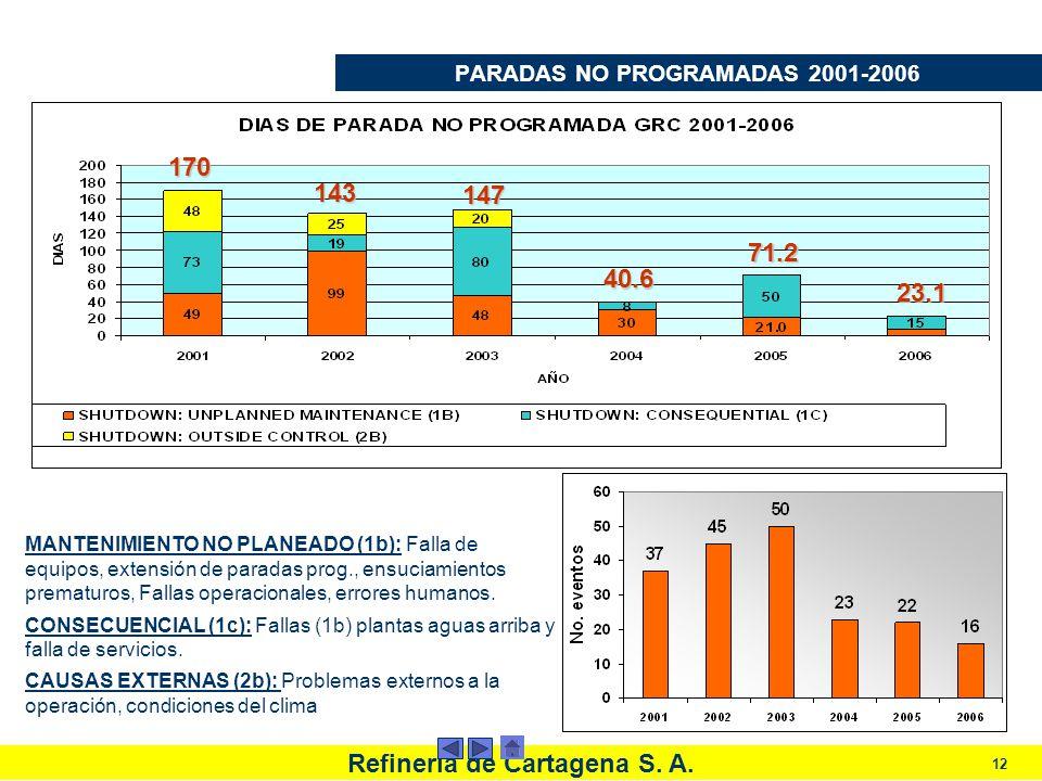 Refinería de Cartagena S. A. 12 PARADAS NO PROGRAMADAS 2001-2006 MANTENIMIENTO NO PLANEADO (1b): Falla de equipos, extensión de paradas prog., ensucia